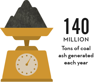 140 million tons of coal ash generated each year.
