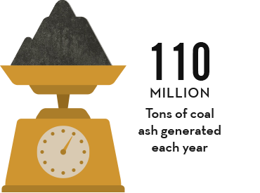 110 million tons of coal ash generated each year.