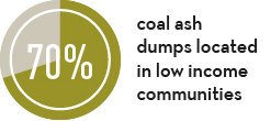70% of coal ash dumps are located in low-income communities.