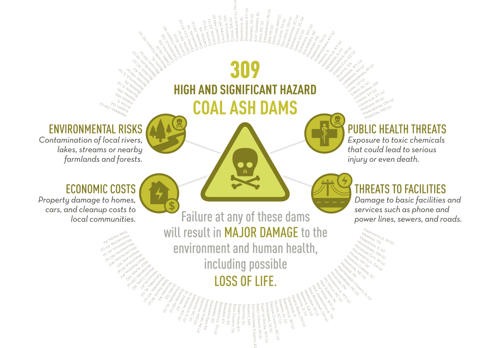 There are 309 High and Significant Hazard Coal Ash Dams.