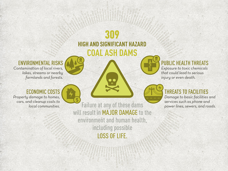 Infographic: The Coal Ash Problem.