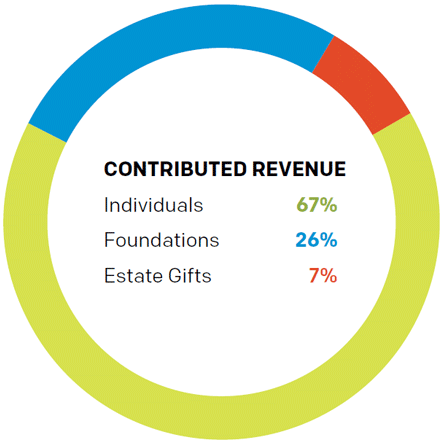 Chart: Contributing Revenues.