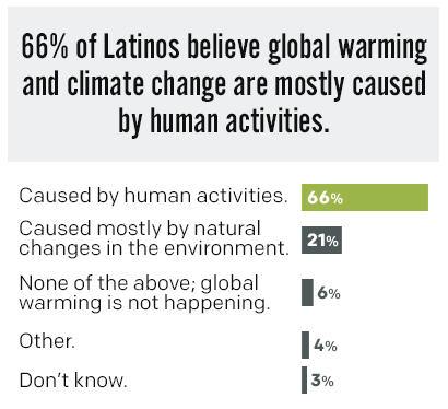 66% of Latinos believe global warming and climate change are mostly caused by human activities.
