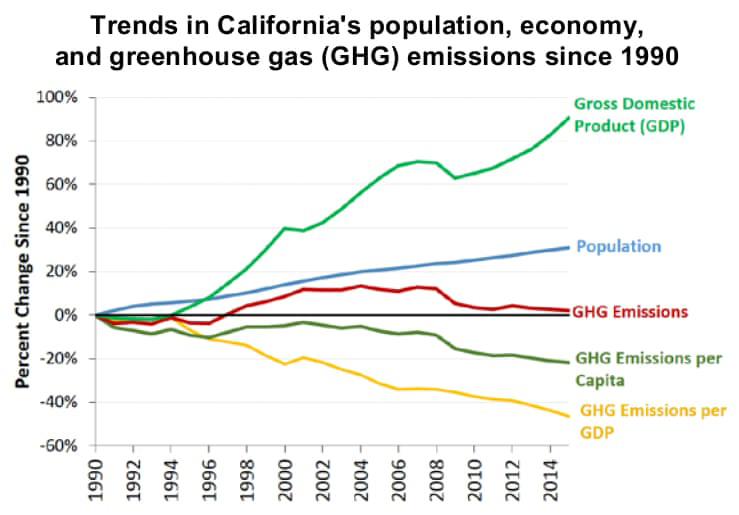 Trends in California's population, economy, and greenhouse gas emissions since 1990