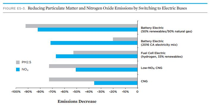 Comparing Diesel to Electric Buses