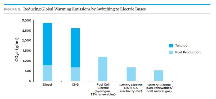 Reducing Emissions by Switching to Electric Buses