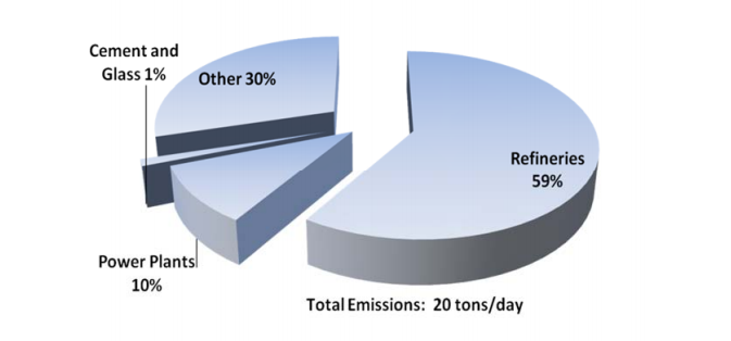 Distribution of 2011 NOx Emissions