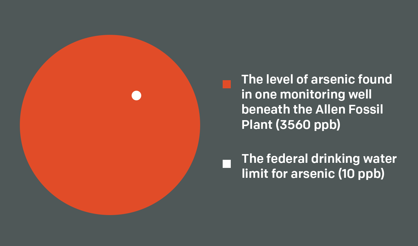 One monitoring well beneath the Allen plant reported arsenic levels nearly 400 times the federal limit for drinking water.