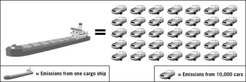 graphic showing how one tanker's emissions can equal the emission of 350,000 cars