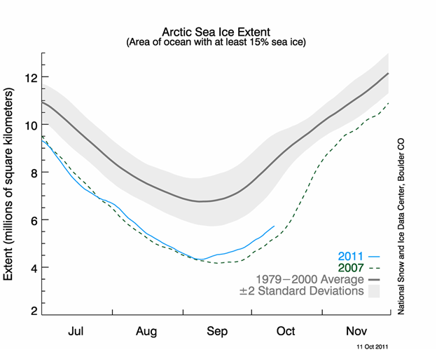 National Snow and Ice Data Center Graph: Arctic Sea Ice Extent
