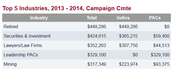 The mining industry was among the top five contributors to Sen. Capito during the 2013-2014 election cycle.
