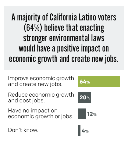 A majority of California Latino voters (64%) believe that enacting stronger environmental laws would have a positive impact on economic growth and create new jobs.