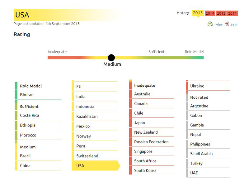 U.S. ranking on Climate Action Tracker.