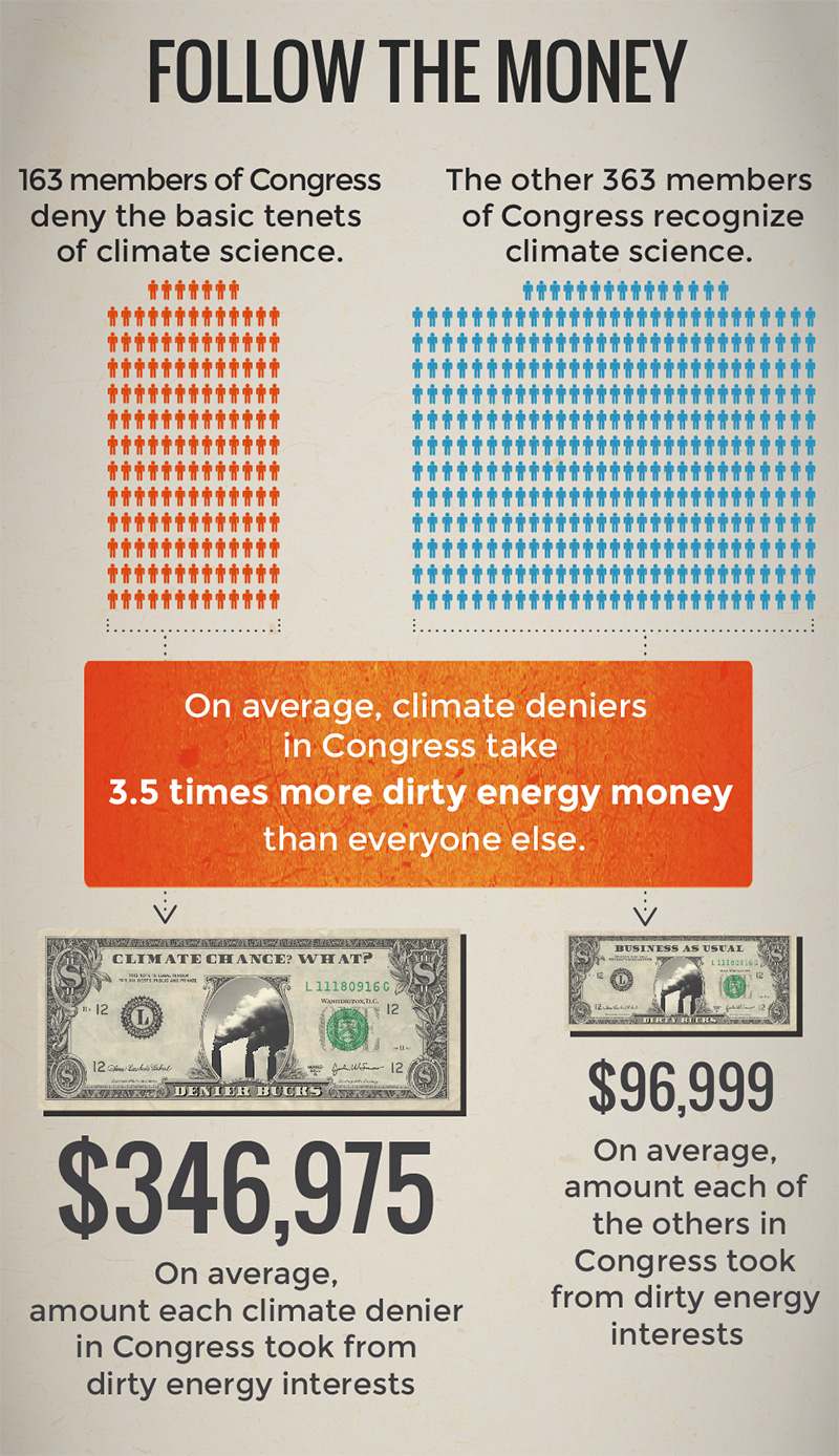 Follow the Money: On average, climate deniers in Congress take 3.5 times more dirty energy money than everyone else.