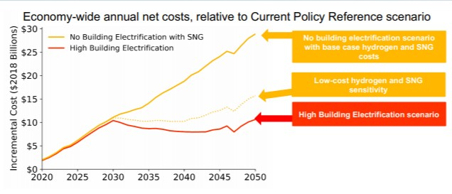 According to E3, a scenario with high levels of building electrification is the lowest-cost path to meet our climate targets (including the best-case gas scenario).