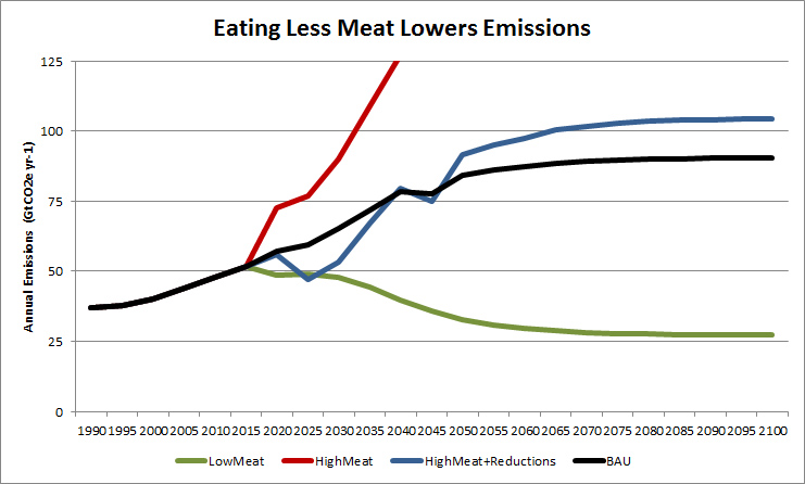 Eating meat, especially beef, has a major impact on climate pollution.