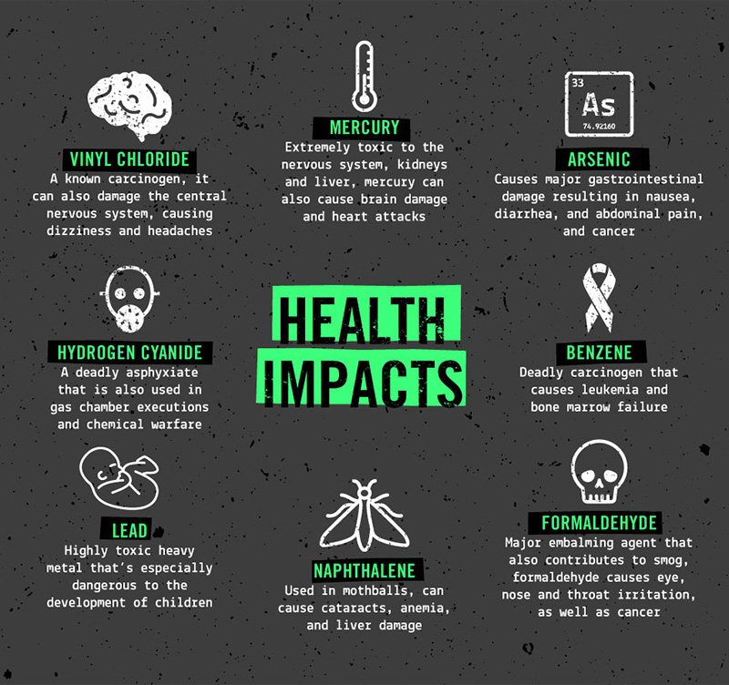 The health impacts of pollution from oil refineries.