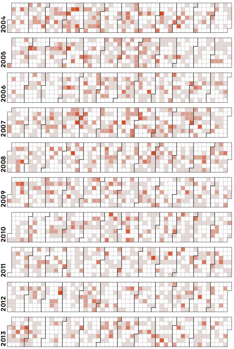 Calendar heatmap of chemical accidents from 2004-2013.