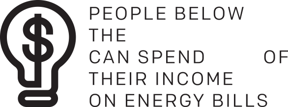 People below the poverty line can spend 35% of their income on energy bills.