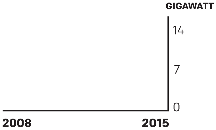 Chart of Solar Total Capacity (Utility Scale and Distributed): 2008-2015.