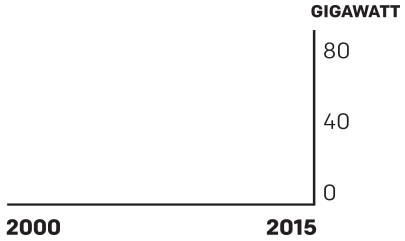 Chart of Wind Cumulative Capacity: 2000-2015.