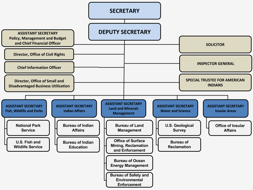 Organizational Chart of the Interior Department.