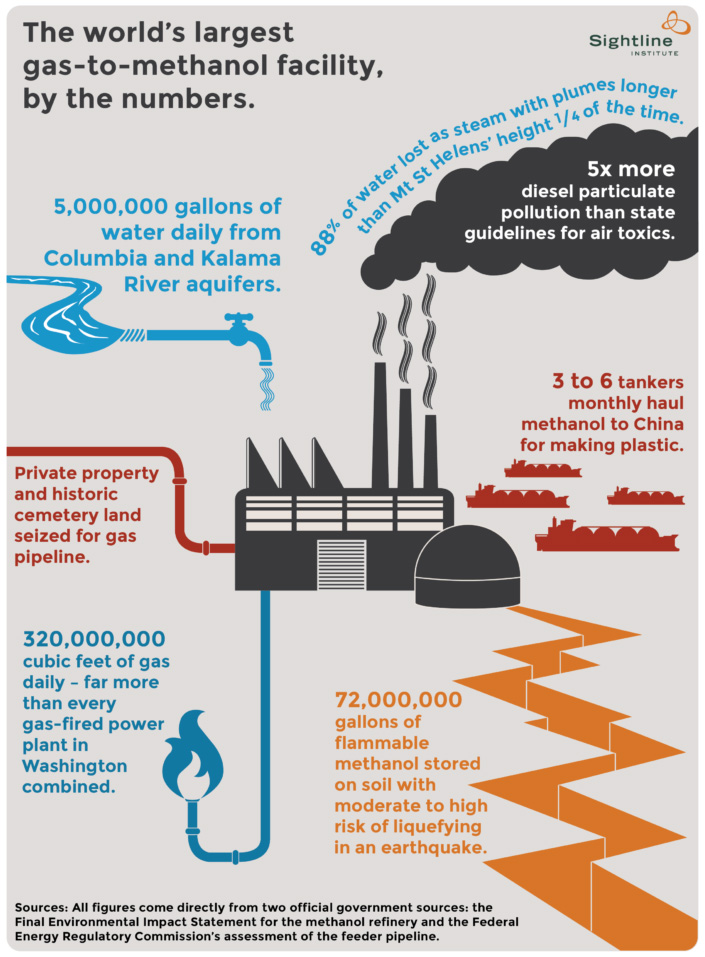 The world's largest gas-to-methanol facility, by the numbers.