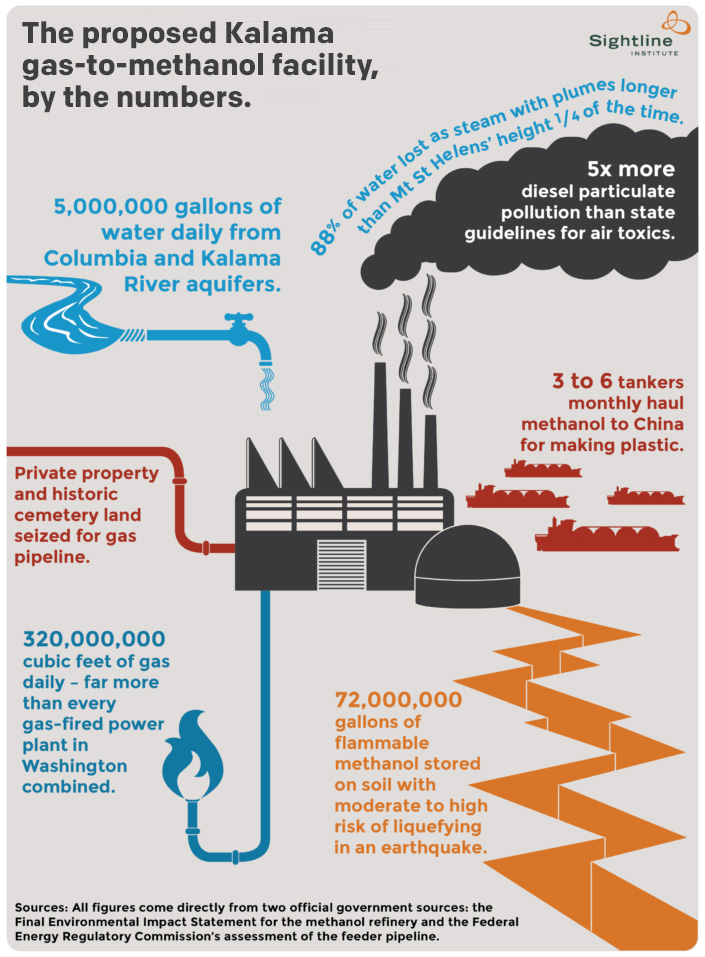 The Kalama gas-to-methanol facility, by the numbers.