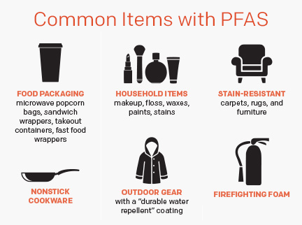 Common items with PFAS.