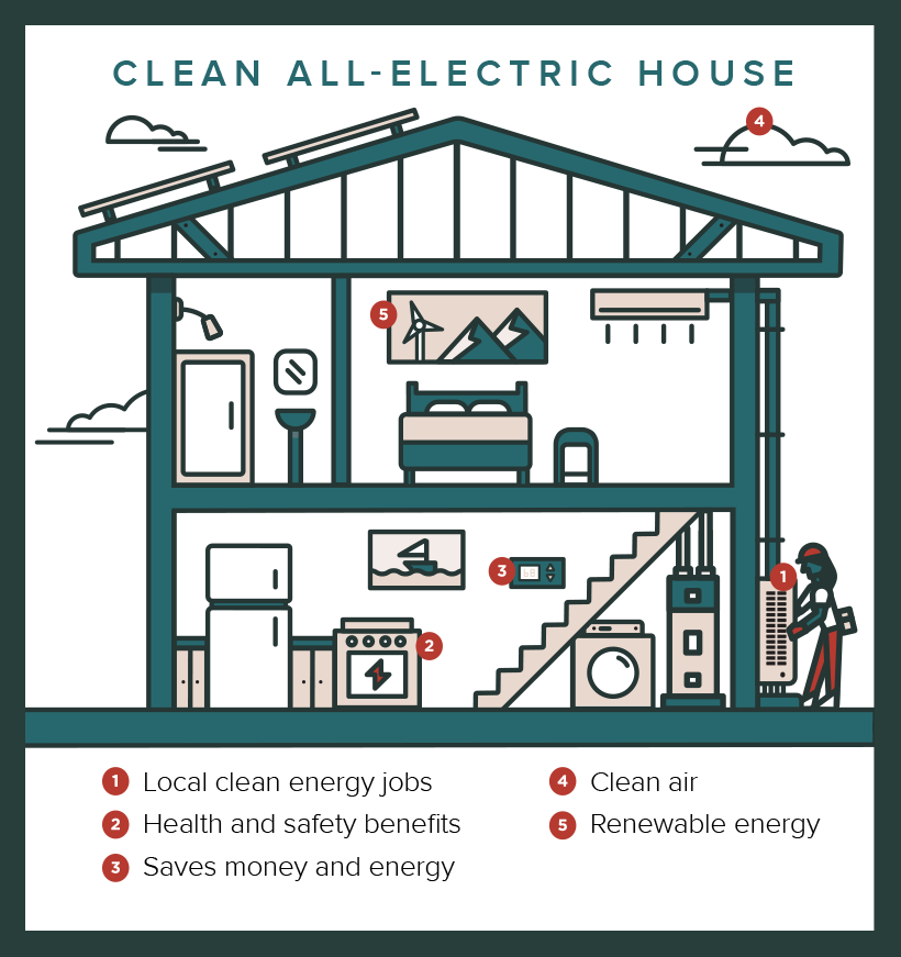 Infographic of a clean, all-electric house highlighting 1) local clean energy jobs, 2) health and safety benefits, 3) saves money and energy, 4) clean air, and 5) renewable energy.