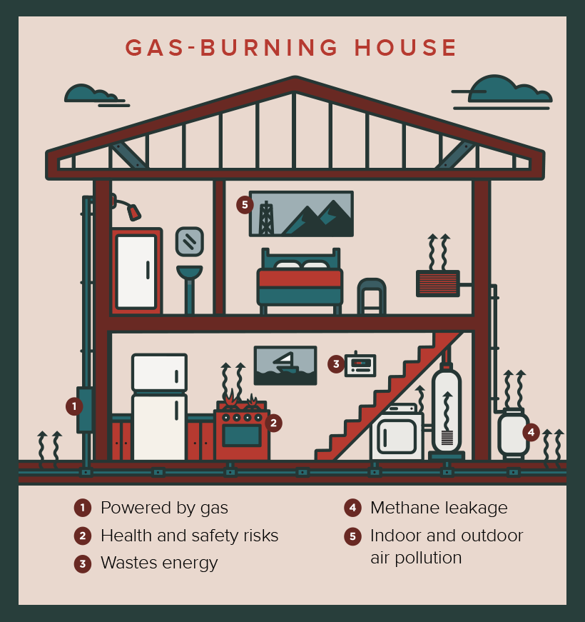 Infographic of a gas-burning house highlighting 1) powered by gas, 2) health and safety risks, 3) wastes energy, 4) methane leakage, and 5) indoor and outdoor air pollution.