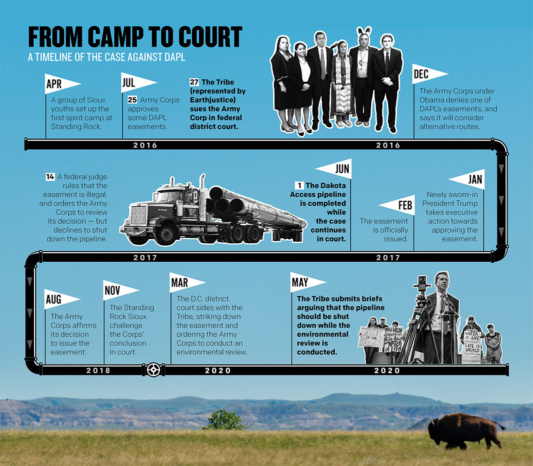 Timeline of Standing Rock from camp to court.