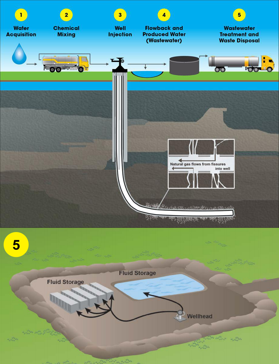 Fracking water cycle