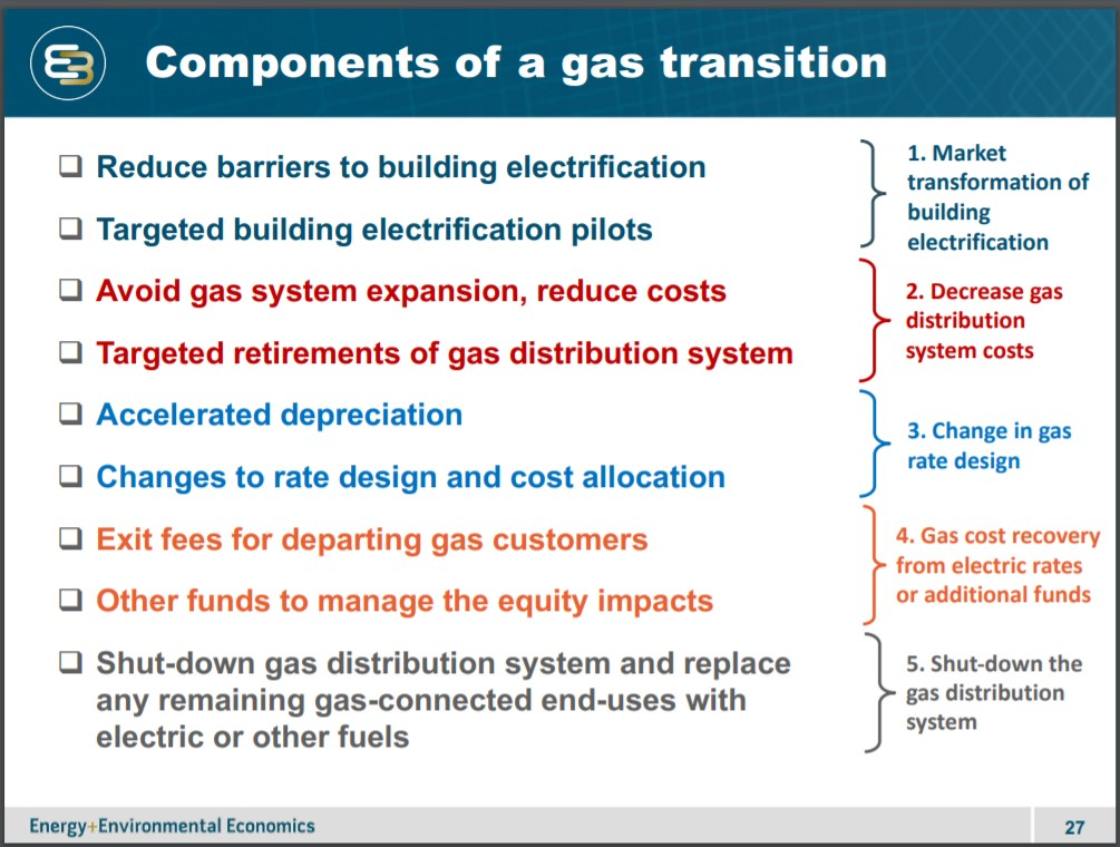 Components of a gas transition