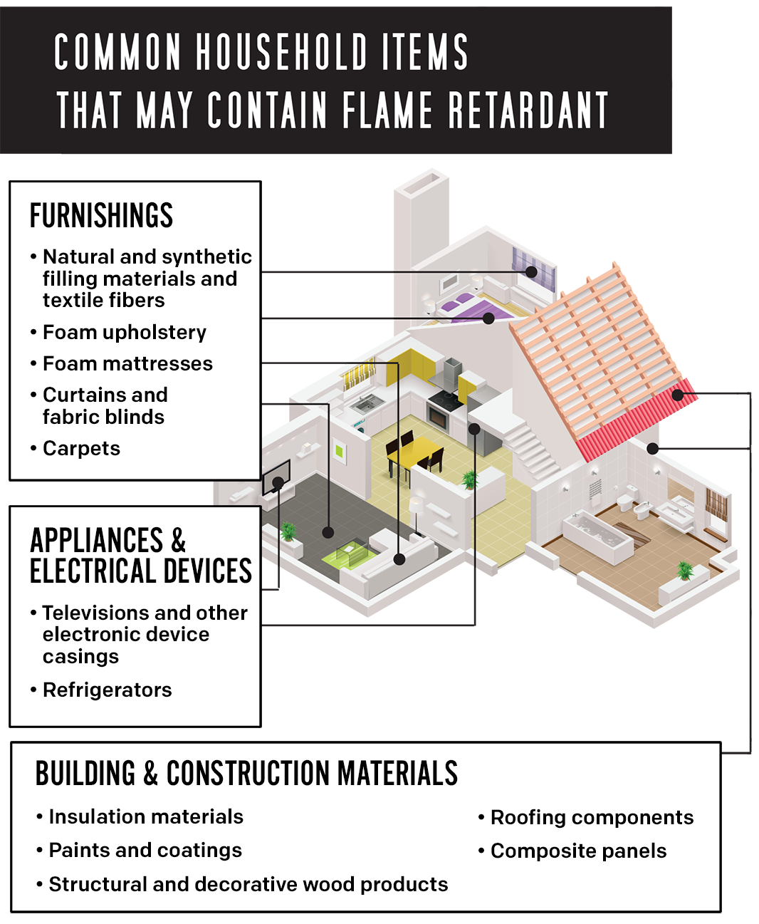 Common Household Items That May Contain Flame Retardant.