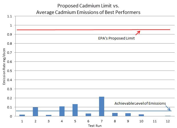 One of many examples showing how EPA's proposed limits fall far short of what is actually achievable.