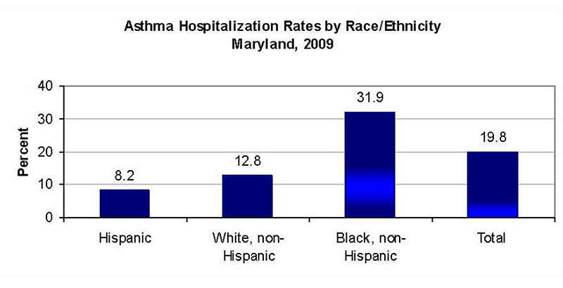 Asthma Hospitalization Rates by Race / Ethnicity, Maryland, 2009.