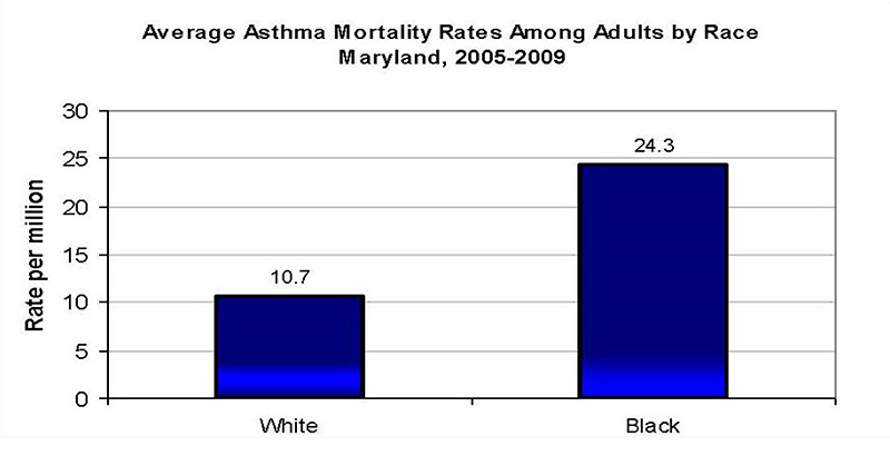 Average Asthma Mortality Rates Among Adults by Race, Maryland, 2005-2009.