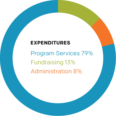 Expenditures Chart: Program Services 79%, Fundraising 13%, Administration 8%.