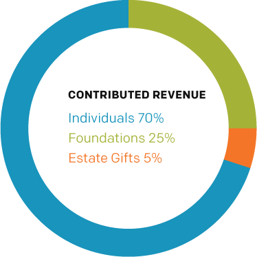 Contributed Revenue: Individuals 70%, Foundations 25%, Estate Gifts 5%.