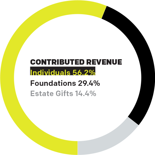 Contributed Revenue: Individuals 56.2%, Foundations 29.4%, Estate Gifts 14.4%.