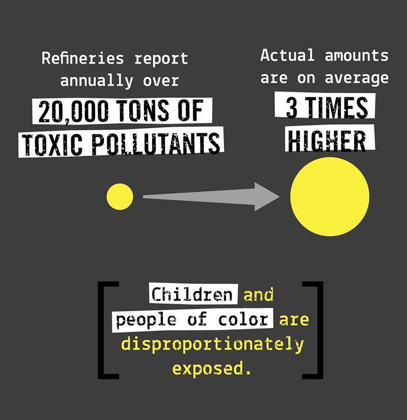 Refineries report annually over 20,000 tons of toxic pollutants. Actual amounts are on average 3 times higher.