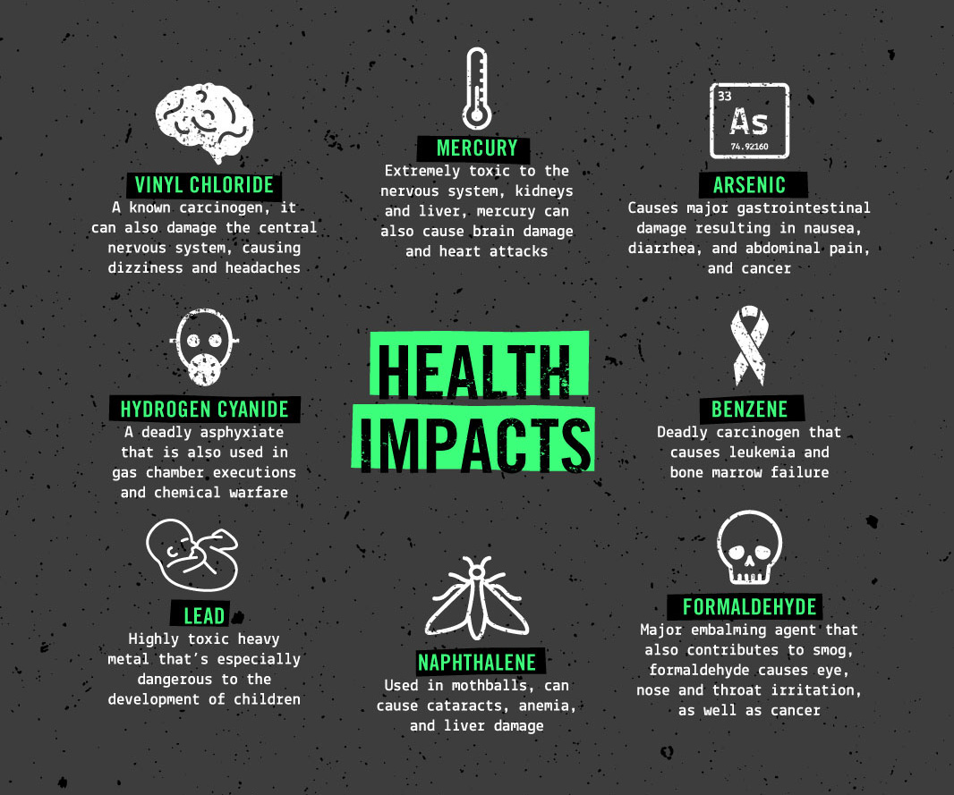 Health impacts of pollutants from refineries.